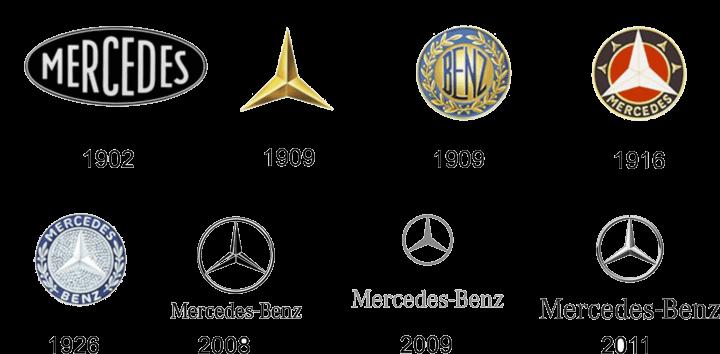 Mercedes Benz Historical Logo